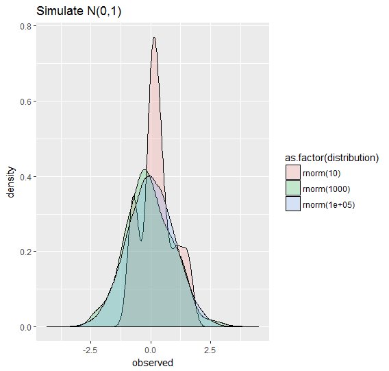 Hello World! Here's a Normal Distribution!
