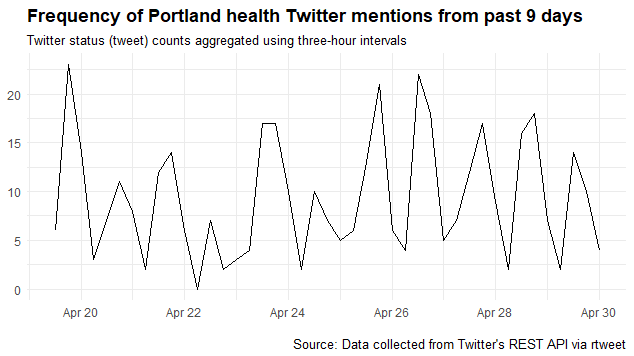 pt health tweets by 3 hour